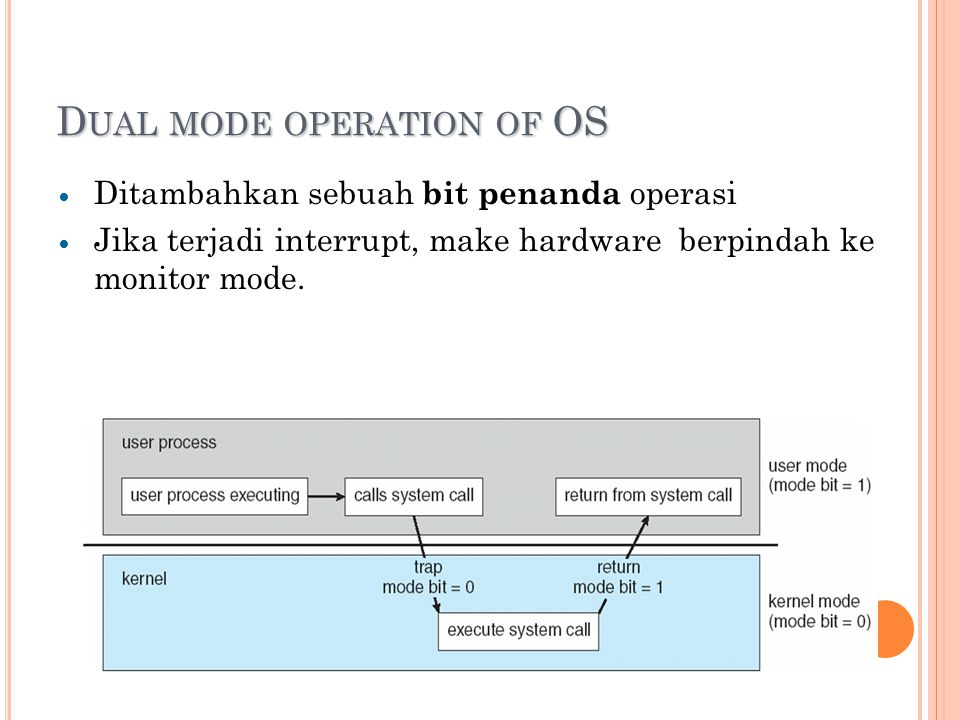 D UAL MODE OPERATION OF OS Ditambahkan sebuah bit penanda operasi Jika terjadi interrupt, make hardware berpindah ke monitor mode.