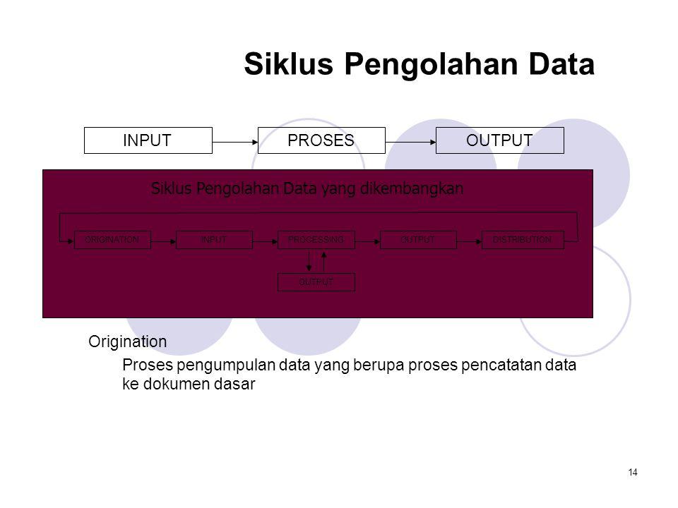 14 Siklus Pengolahan Data INPUTPROSESOUTPUT ORIGINATIONINPUTPROCESSINGOUTPUTDISTRIBUTION OUTPUT Siklus Pengolahan Data yang dikembangkan Origination Proses pengumpulan data yang berupa proses pencatatan data ke dokumen dasar