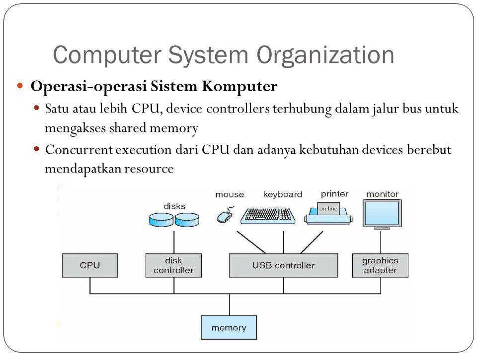 Computer System Organization Operasi-operasi Sistem Komputer Satu atau lebih CPU, device controllers terhubung dalam jalur bus untuk mengakses shared