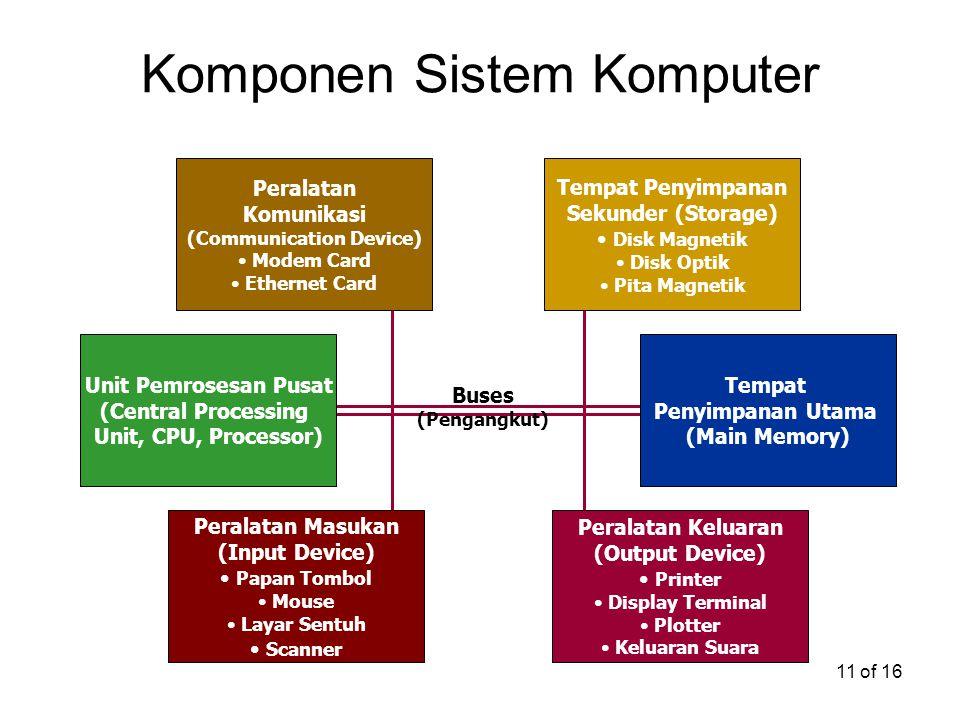 11 of 16 Unit Pemrosesan Pusat (Central Processing Unit, CPU, Processor) Tempat Penyimpanan Utama (Main Memory) Peralatan Komunikasi (Communication De