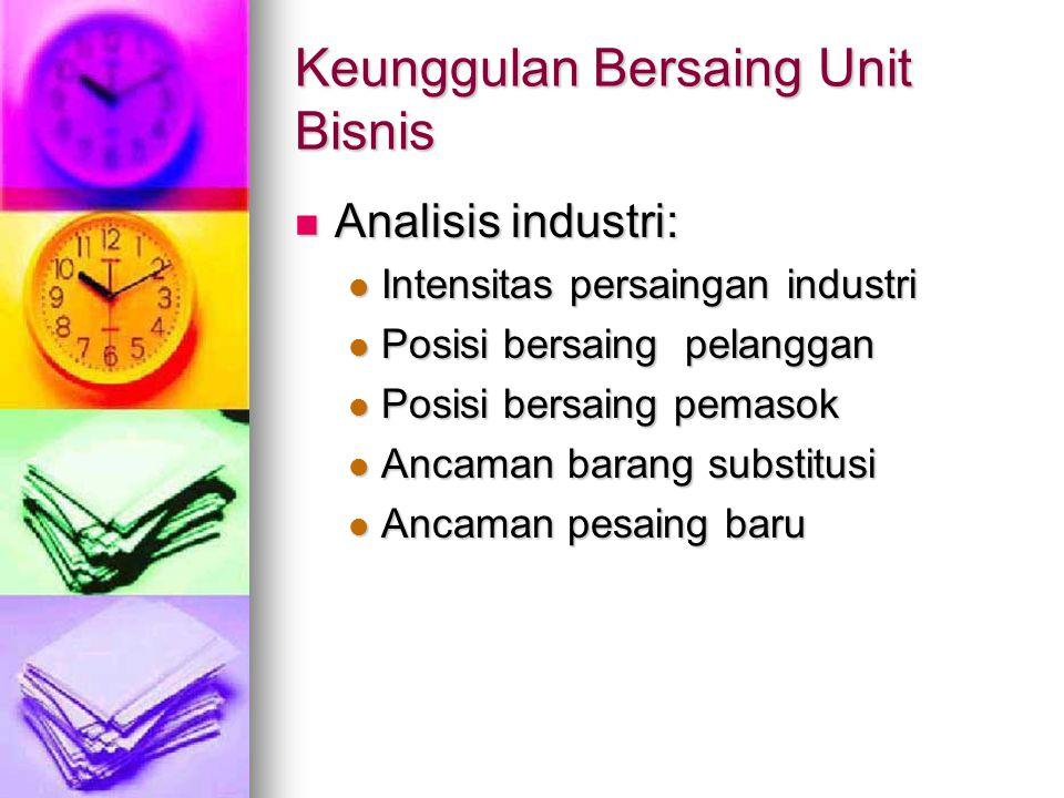 Keunggulan Bersaing Unit Bisnis Analisis industri: Analisis industri: Intensitas persaingan industri Intensitas persaingan industri Posisi bersaing pe