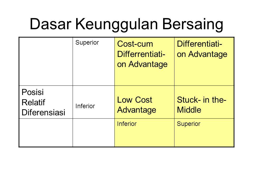 Dasar Keunggulan Bersaing Superior Cost-cum Differrentiati- on Advantage Differentiati- on Advantage Posisi Relatif Diferensiasi Inferior Low Cost Advantage Stuck- in the- Middle InferiorSuperior