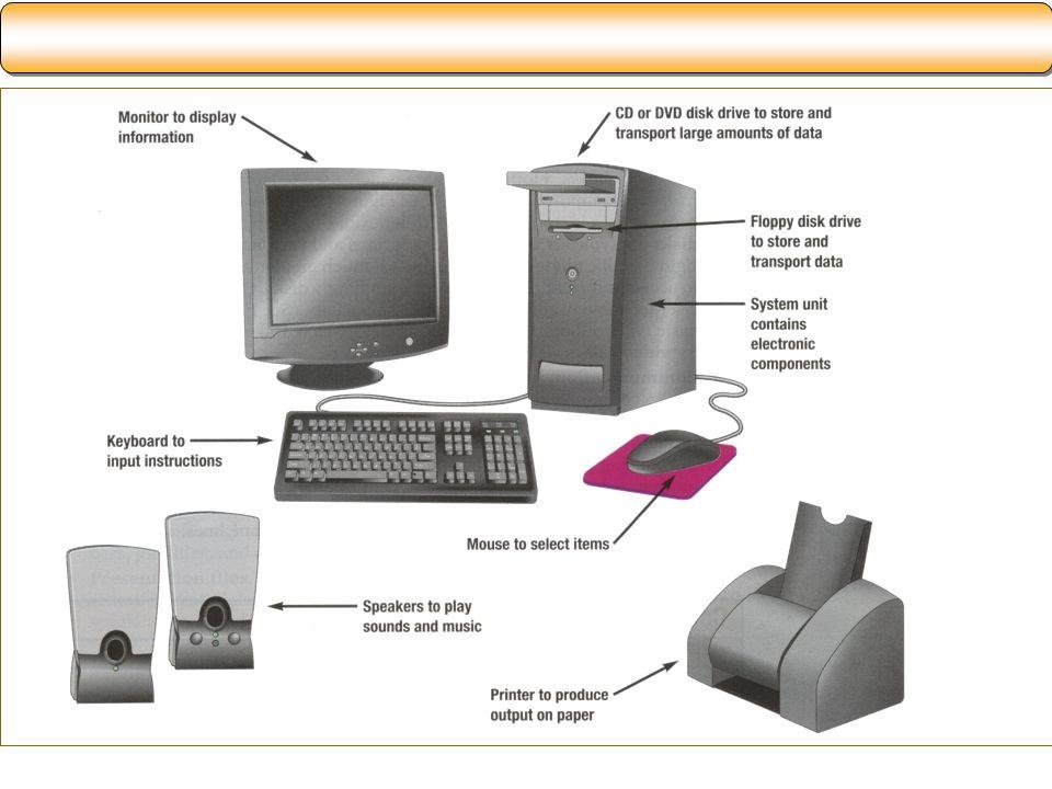 Kecepatan Pemrosesan Komputer Millisecond – seperseribu dari 1 detik Microsecond – sepersejuta dari 1 detik Nanosecond – sepersemiliar dari 1 detik Picosecond – sepersetriliun dari 1 detik