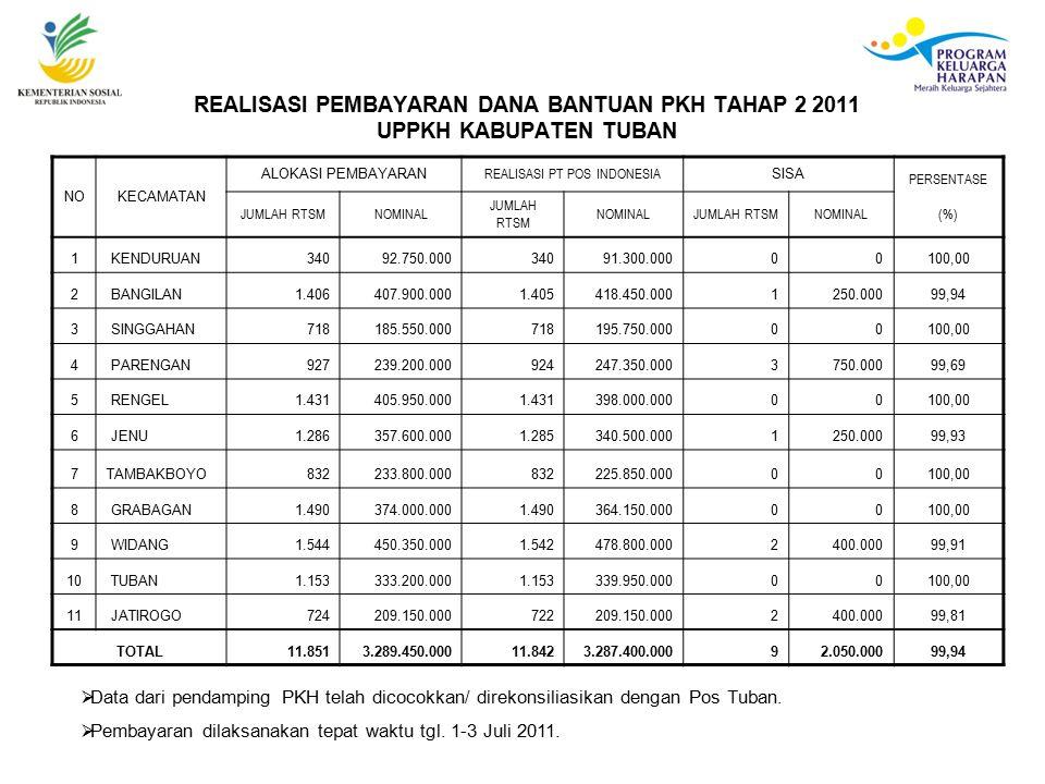 REALISASI PEMBAYARAN DANA BANTUAN PKH TAHAP 2 2011 UPPKH KABUPATEN TUBAN NOKECAMATAN ALOKASI PEMBAYARAN REALISASI PT POS INDONESIA SISA PERSENTASE JUMLAH RTSMNOMINAL JUMLAH RTSM NOMINALJUMLAH RTSMNOMINAL(%) 1 KENDURUAN34092.750.00034091.300.00000100,00 2 BANGILAN1.406407.900.0001.405418.450.0001250.00099,94 3 SINGGAHAN718185.550.000718195.750.00000100,00 4 PARENGAN927239.200.000924247.350.0003750.00099,69 5 RENGEL1.431405.950.0001.431398.000.00000100,00 6 JENU1.286357.600.0001.285340.500.0001250.00099,93 7TAMBAKBOYO832233.800.000832225.850.00000100,00 8 GRABAGAN1.490374.000.0001.490364.150.00000100,00 9 WIDANG1.544450.350.0001.542478.800.0002400.00099,91 10 TUBAN1.153333.200.0001.153339.950.00000100,00 11 JATIROGO724209.150.000722209.150.0002400.00099,81 TOTAL11.8513.289.450.00011.8423.287.400.00092.050.00099,94  Data dari pendamping PKH telah dicocokkan/ direkonsiliasikan dengan Pos Tuban.