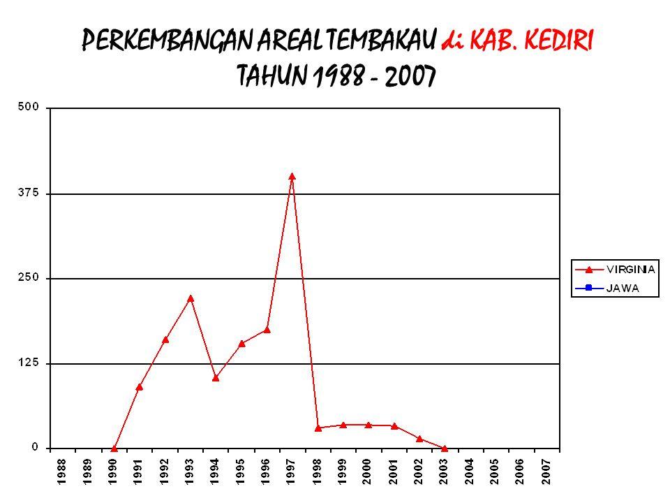 PERKEMBANGAN AREAL TEMBAKAU di KAB. KEDIRI TAHUN 1988 - 2007