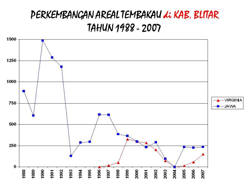 PERKEMBANGAN AREAL TEMBAKAU di KAB. BLITAR TAHUN 1988 - 2007