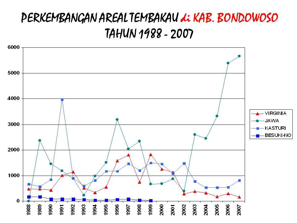 PERKEMBANGAN AREAL TEMBAKAU di KAB. BONDOWOSO TAHUN 1988 - 2007