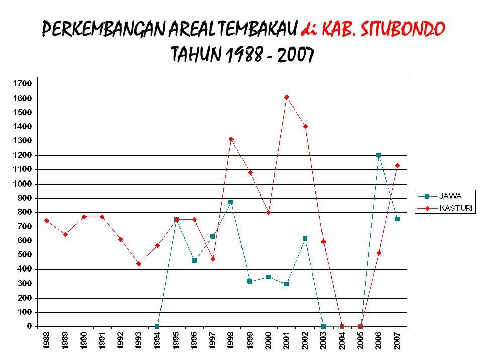 PERKEMBANGAN AREAL TEMBAKAU di KAB. SITUBONDO TAHUN 1988 - 2007