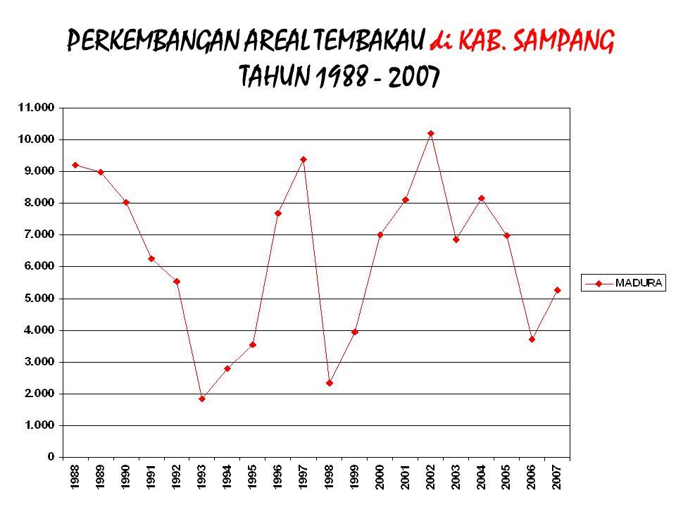 PERKEMBANGAN AREAL TEMBAKAU di KAB. SAMPANG TAHUN 1988 - 2007