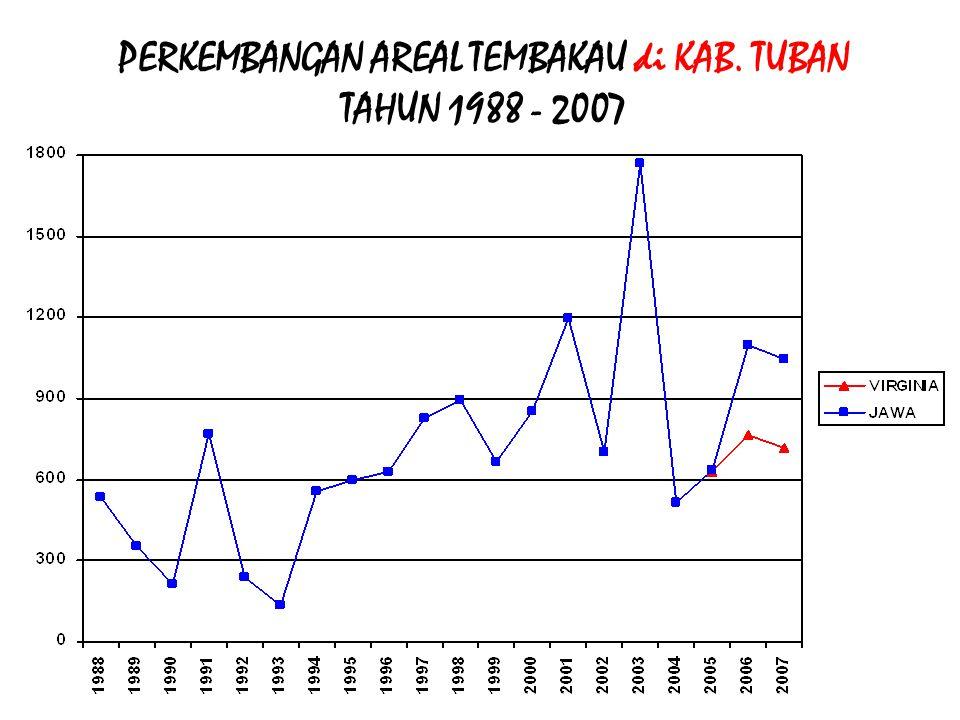 PERKEMBANGAN AREAL TEMBAKAU di KAB. PROBOLINGGO TAHUN 1988 - 2007