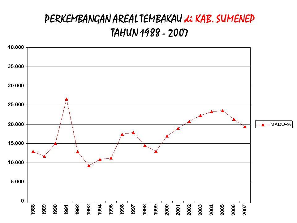 PERKEMBANGAN AREAL TEMBAKAU di KAB. SUMENEP TAHUN 1988 - 2007