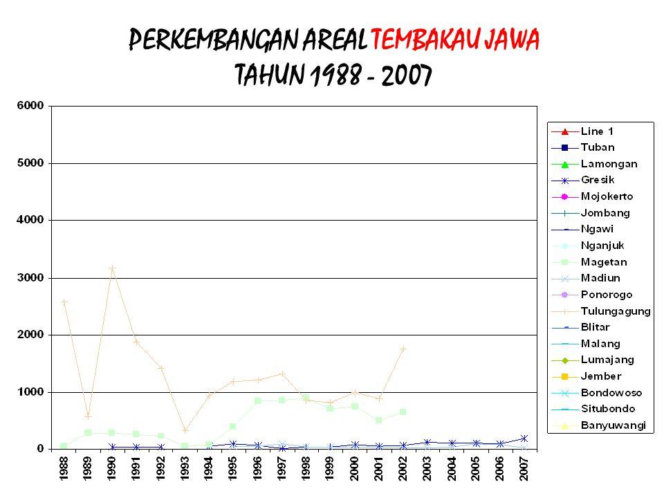 PERKEMBANGAN AREAL TEMBAKAU JAWA TAHUN 1988 - 2007