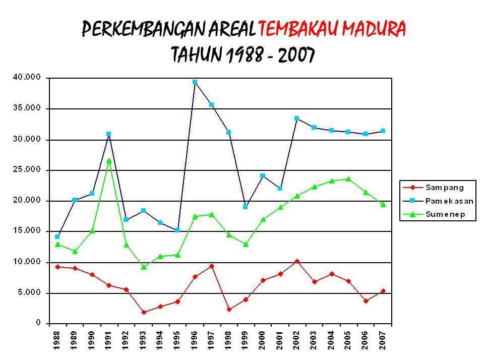 PERKEMBANGAN AREAL TEMBAKAU MADURA TAHUN 1988 - 2007