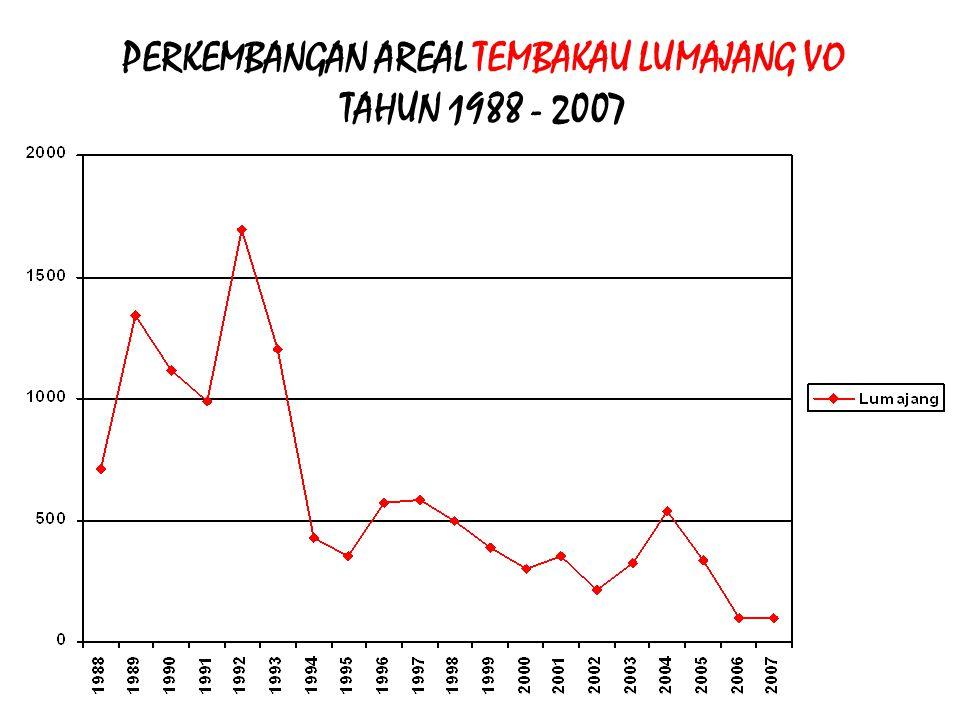 PERKEMBANGAN AREAL TEMBAKAU LUMAJANG VO TAHUN 1988 - 2007