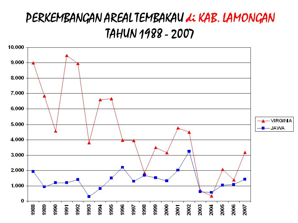 PERKEMBANGAN AREAL TEMBAKAU di KAB. MOJOKERTO TAHUN 1988 - 2007