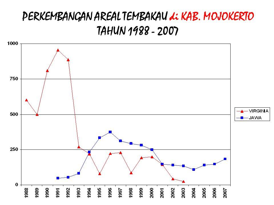 PERKEMBANGAN AREAL TEMBAKAU di KAB. JEMBER TAHUN 1988 - 2007