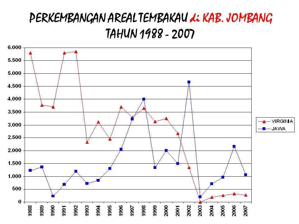 PERKEMBANGAN AREAL TEMBAKAU di KAB. JOMBANG TAHUN 1988 - 2007