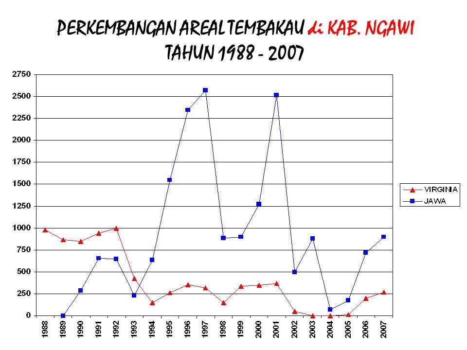 PERKEMBANGAN AREAL TEMBAKAU di KAB. NGAWI TAHUN 1988 - 2007