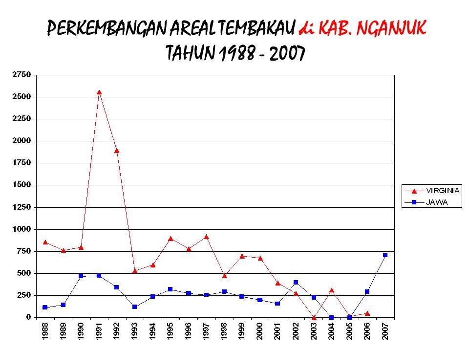 PERKEMBANGAN AREAL TEMBAKAU BESUKI NO TAHUN 1988 - 2007