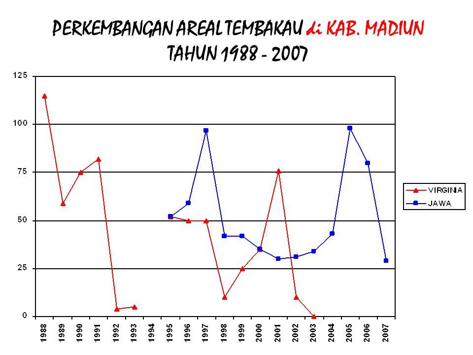 PERKEMBANGAN AREAL TEMBAKAU di KAB. MADIUN TAHUN 1988 - 2007