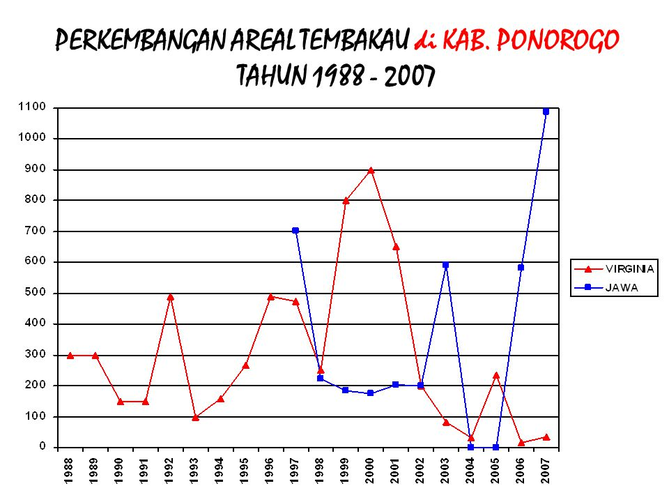 PERKEMBANGAN AREAL TEMBAKAU di KAB. PONOROGO TAHUN 1988 - 2007