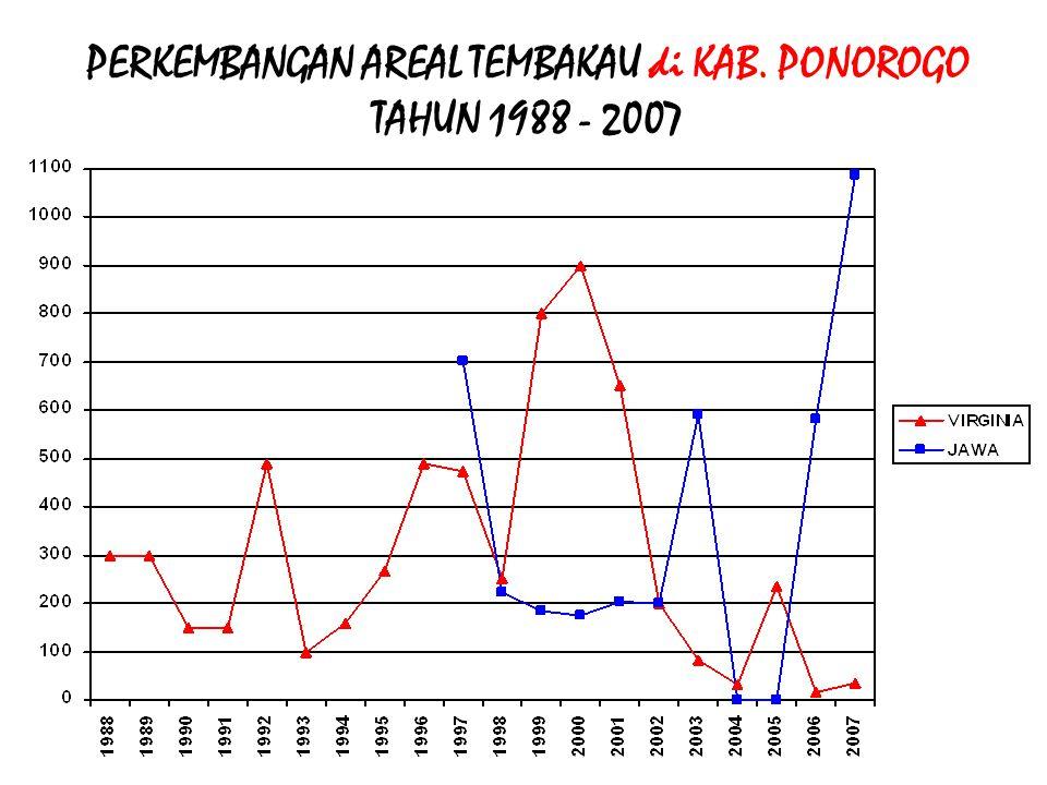 PERKEMBANGAN AREAL TEMBAKAU di KAB. PAMEKASAN TAHUN 1988 - 2007