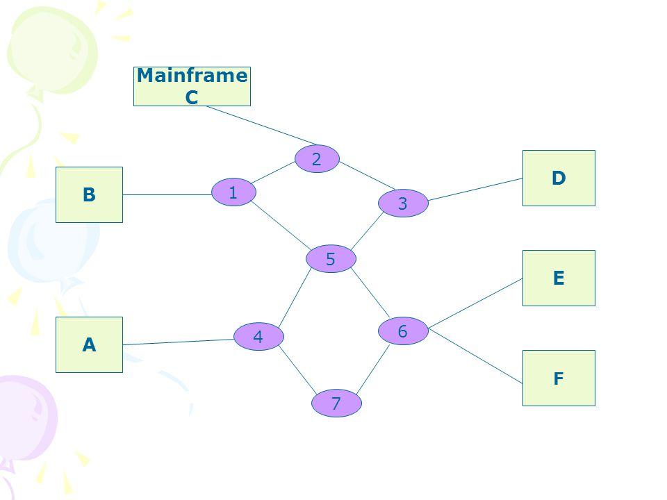 A B D E F 1 2 5 3 4 6 7 Mainframe C