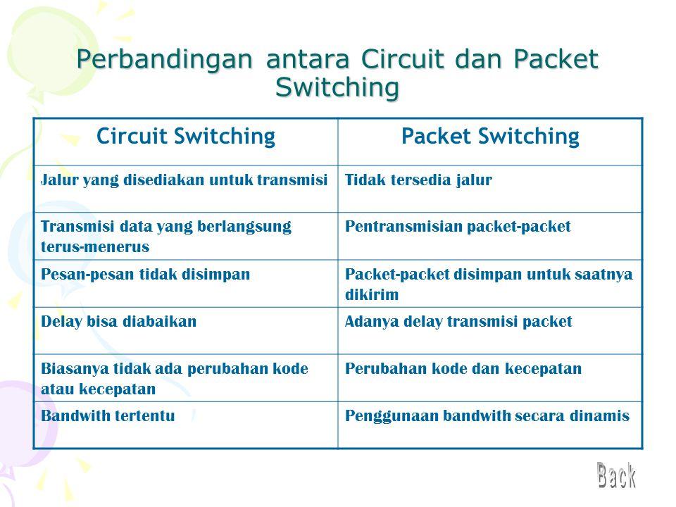 Perbandingan antara Circuit dan Packet Switching Circuit SwitchingPacket Switching Jalur yang disediakan untuk transmisiTidak tersedia jalur Transmisi