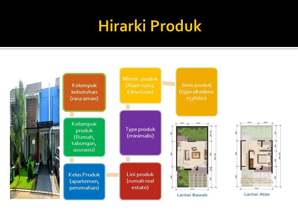 Kelompok kebutuhan (rasa aman) Kelompok produk (Rumah, tabungan, asuransi) Kelas Produk (apartemen, perumahan) Lini produk (rumah real estate) Type pr