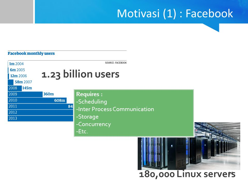 14 Motivasi (1) : Facebook 1.23 billion users 180,000 Linux servers Requires : - Scheduling - Inter Process Communication - Storage - Concurrency - Etc.