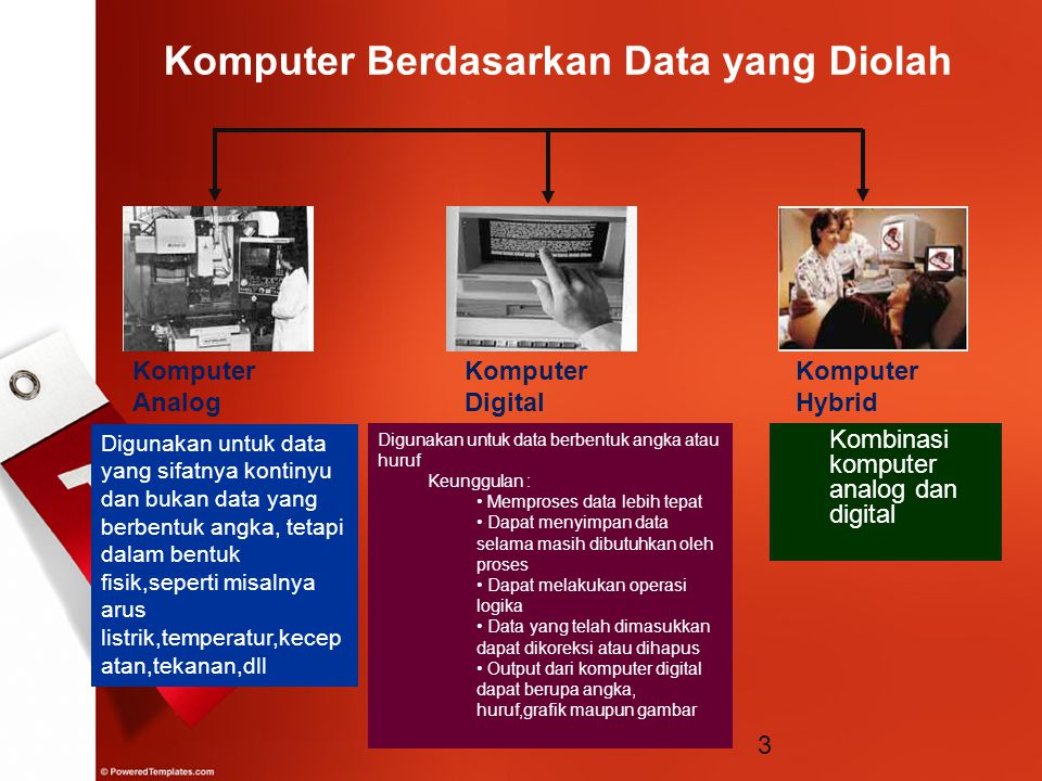 3 Komputer Berdasarkan Data yang Diolah Komputer Analog Komputer Digital Komputer Hybrid Digunakan untuk data yang sifatnya kontinyu dan bukan data ya