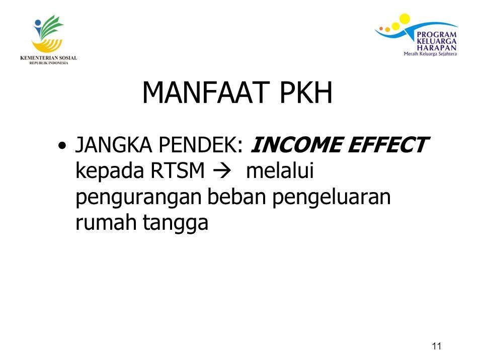11 MANFAAT PKH JANGKA PENDEK: INCOME EFFECT kepada RTSM  melalui pengurangan beban pengeluaran rumah tangga
