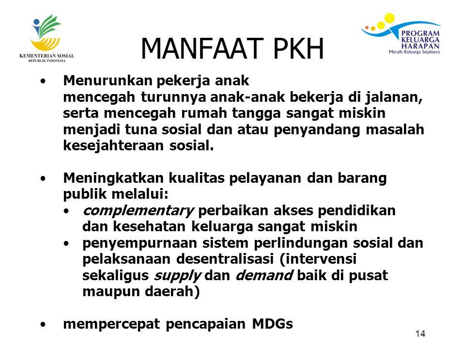 14 MANFAAT PKH Menurunkan pekerja anak mencegah turunnya anak-anak bekerja di jalanan, serta mencegah rumah tangga sangat miskin menjadi tuna sosial dan atau penyandang masalah kesejahteraan sosial.