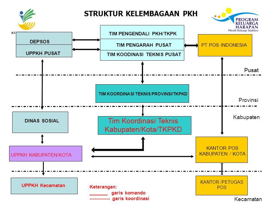 STRUKTUR KELEMBAGAAN PKH Tim Teknis Pusat Pusat PT POS INDONESIA UPPKH PUSAT DEPSOS TIM PENGENDALI PKH/TKPK TIM KOORDINASI TEKNIS PROVINSI/TKPKD Pusat Tim Koordinasi Teknis Kabupaten/Kota/TKPKD DINAS SOSIAL KANTOR POS KABUPATEN / KOTA UPPKH KABUPATEN/KOTA Provinsi Kabupaten Kecamatan UPPKH Kecamatan KANTOR /PETUGAS POS TIM PENGARAH PUSAT TIM KOODINASI TEKNIS PUSAT Keterangan: _______ garis komando ------------ garis koordinasi