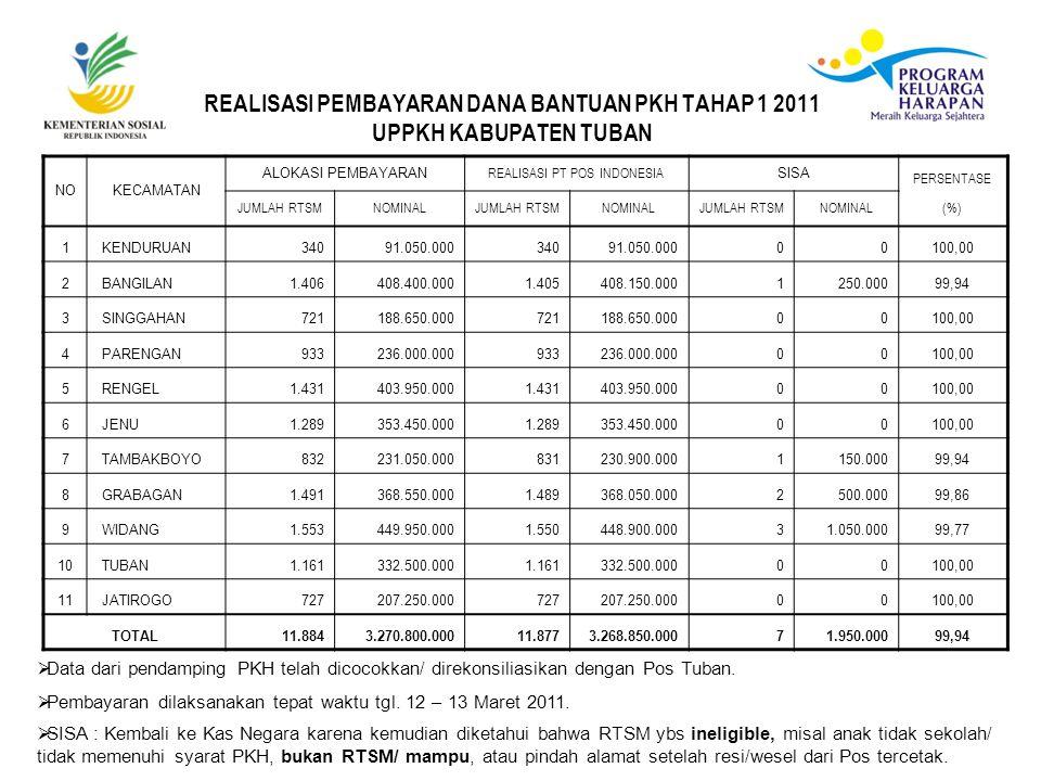 REALISASI PEMBAYARAN DANA BANTUAN PKH TAHAP 1 2011 UPPKH KABUPATEN TUBAN NOKECAMATAN ALOKASI PEMBAYARAN REALISASI PT POS INDONESIA SISA PERSENTASE JUMLAH RTSMNOMINALJUMLAH RTSMNOMINALJUMLAH RTSMNOMINAL(%) 1 KENDURUAN34091.050.00034091.050.00000100,00 2 BANGILAN1.406408.400.0001.405408.150.0001250.00099,94 3 SINGGAHAN721188.650.000721188.650.00000100,00 4 PARENGAN933236.000.000933236.000.00000100,00 5 RENGEL1.431403.950.0001.431403.950.00000100,00 6 JENU1.289353.450.0001.289353.450.00000100,00 7 TAMBAKBOYO832231.050.000831230.900.0001150.00099,94 8 GRABAGAN1.491368.550.0001.489368.050.0002500.00099,86 9 WIDANG1.553449.950.0001.550448.900.00031.050.00099,77 10 TUBAN1.161332.500.0001.161332.500.00000100,00 11 JATIROGO727207.250.000727207.250.00000100,00 TOTAL11.8843.270.800.00011.8773.268.850.00071.950.00099,94  Data dari pendamping PKH telah dicocokkan/ direkonsiliasikan dengan Pos Tuban.