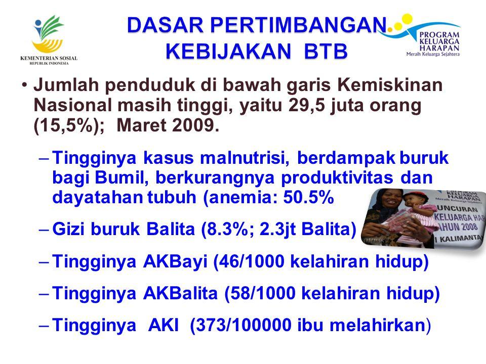 Jumlah penduduk di bawah garis Kemiskinan Nasional masih tinggi, yaitu 29,5 juta orang (15,5%); Maret 2009.