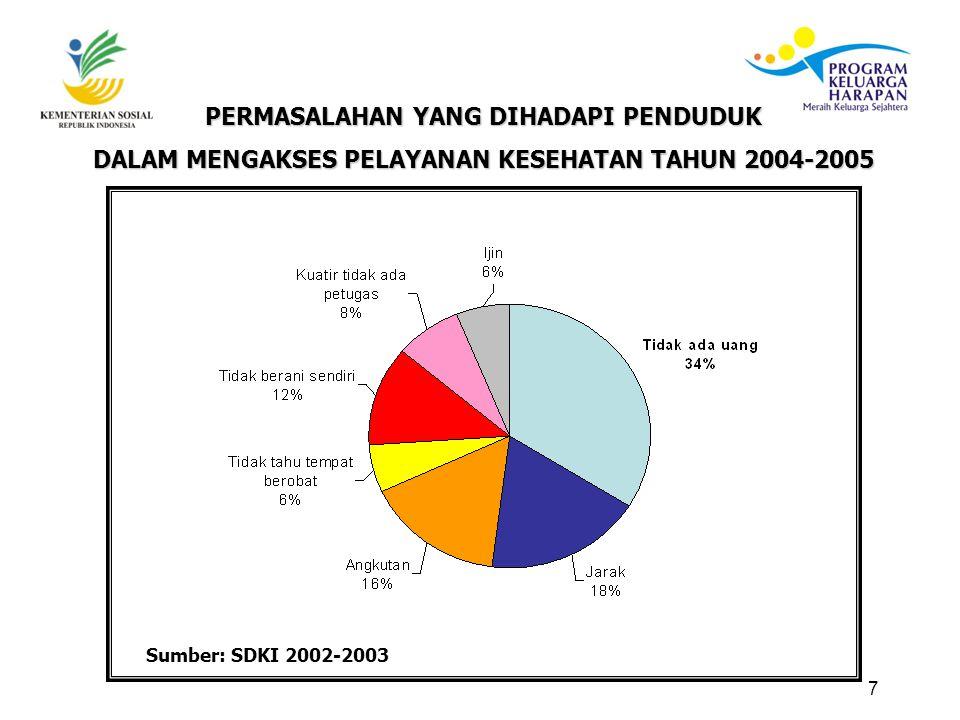 7 PERMASALAHAN YANG DIHADAPI PENDUDUK DALAM MENGAKSES PELAYANAN KESEHATAN TAHUN 2004-2005 Sumber: SDKI 2002-2003