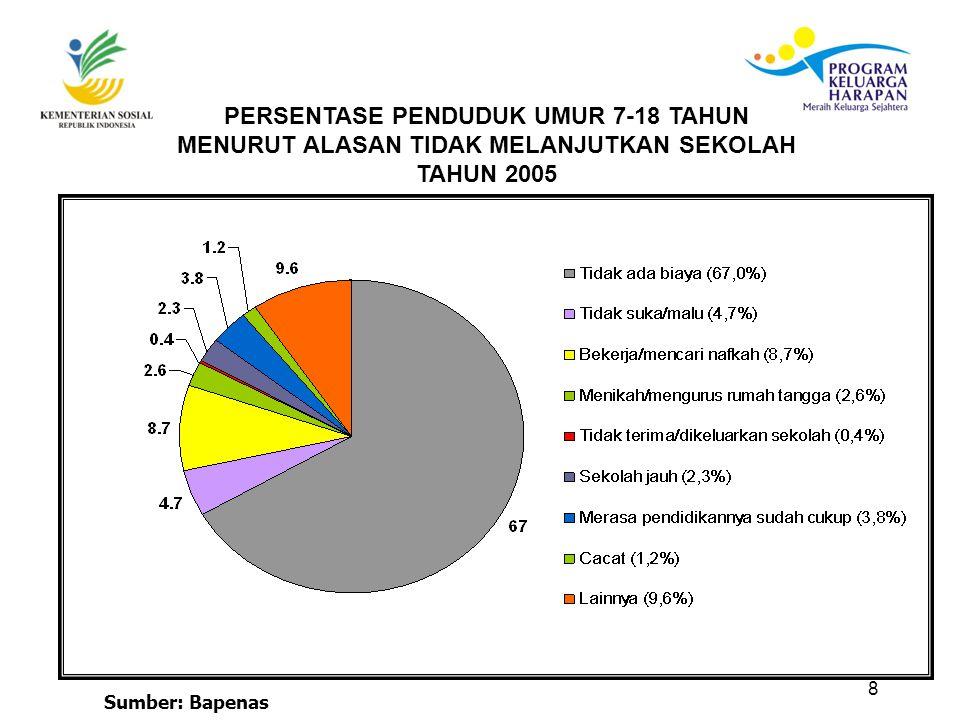 Tahun 2007 Di 7 Prop, 48 Kab/Kota dan 337 Kec dengan 387.928 RTSM (DKI, Jabar, Jatim, Sumbar, Gorontalo, Sulut, NTT).
