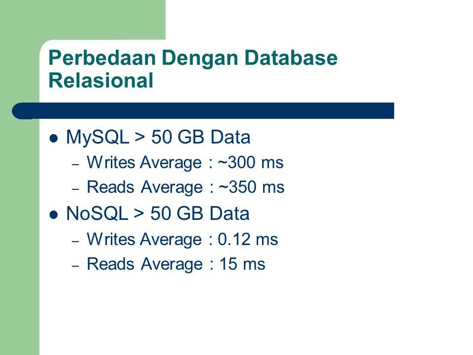 Perbedaan Dengan Database Relasional MySQL > 50 GB Data – Writes Average : ~300 ms – Reads Average : ~350 ms NoSQL > 50 GB Data – Writes Average : 0.12 ms – Reads Average : 15 ms