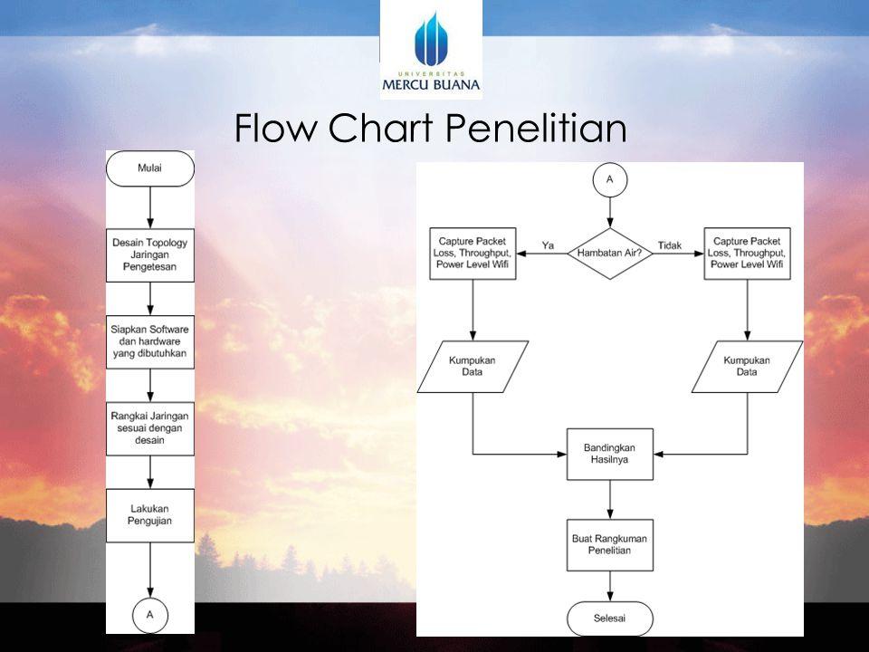 Flow Chart Penelitian