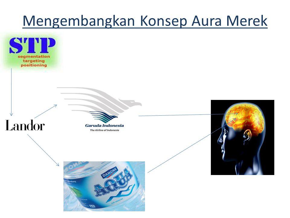 Aura Merek dari Proses Pemasaran Eksternal Dalam pemasaran eksternal, aura merek dibentuk melalui brand positioning dan corporate positioning.