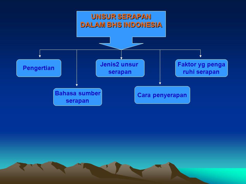 UNSUR SERAPAN DALAM BHS INDONESIA Pengertian Bahasa sumber serapan Jenis2 unsur serapan Cara penyerapan Faktor yg penga ruhi serapan