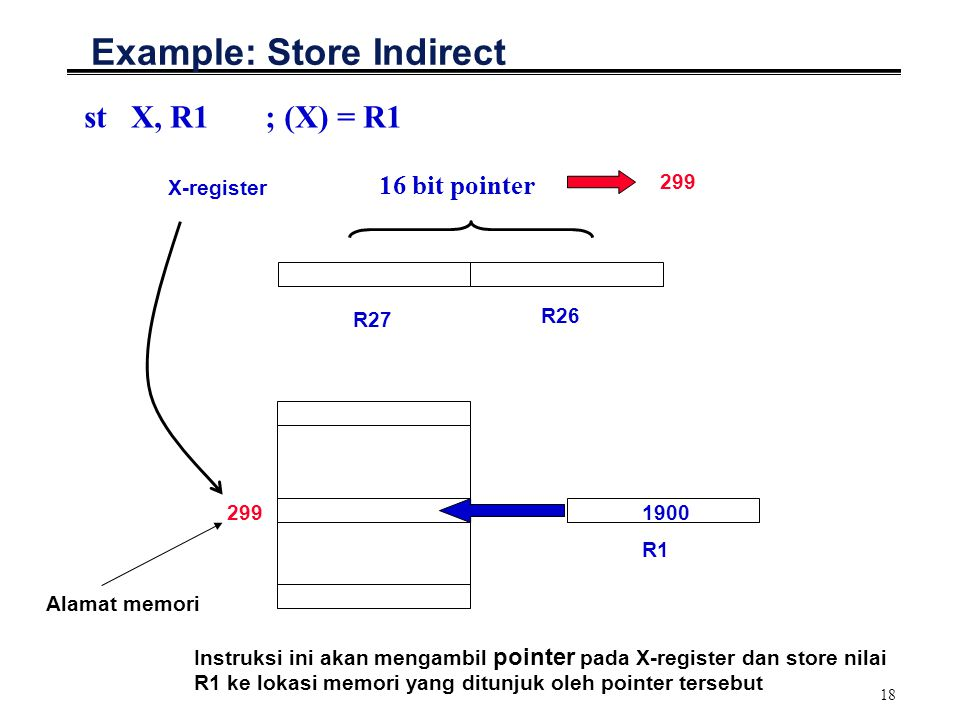 18 Example: Store Indirect st X, R1 ; (X) = R1 299 R27 16 bit pointer R26 X-register 299 Alamat memori R1 1900 Instruksi ini akan mengambil pointer pa