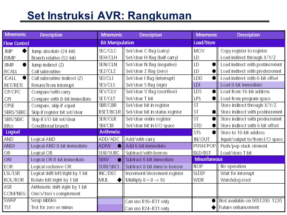 9 Set Instruksi AVR: Rangkuman