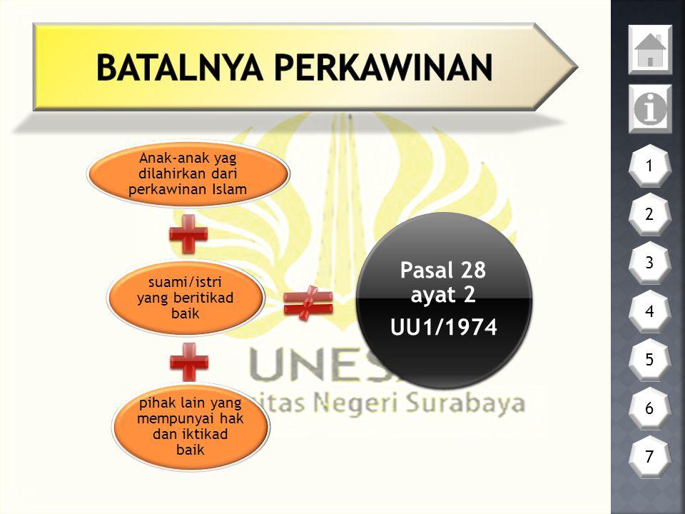 Anak-anak yag dilahirkan dari perkawinan Islam suami/istri yang beritikad baik pihak lain yang mempunyai hak dan iktikad baik Pasal 28 ayat 2 UU1/1974 1 2 3 4 5 6 7
