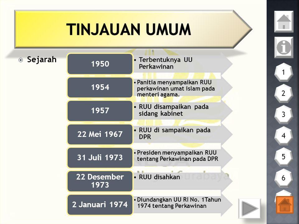  Sejarah Terbentuknya UU Perkawinan 1950 Panitia menyampaikan RUU perkawinan umat islam pada menteri agama.