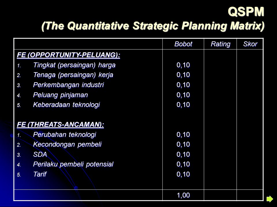 QSPM (The Quantitative Strategic Planning Matrix) BobotRatingSkor FE (OPPORTUNITY-PELUANG): 1. Tingkat (persaingan) harga 2. Tenaga (persaingan) kerja