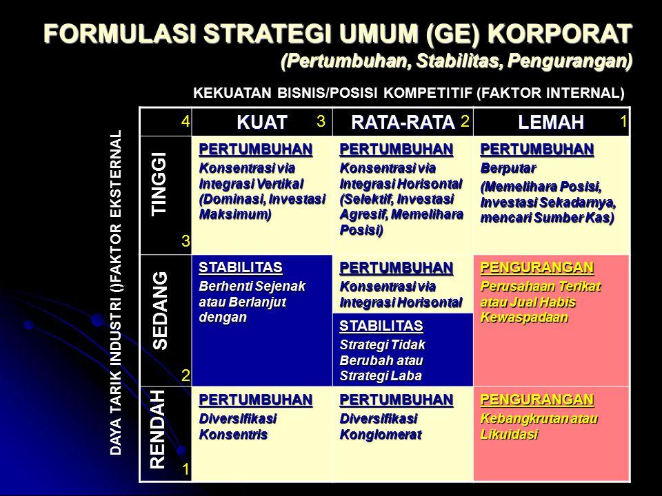FORMULASI STRATEGI UMUM (GE) KORPORAT (Pertumbuhan, Stabilitas, Pengurangan) KUATRATA-RATALEMAH PERTUMBUHAN Konsentrasi via Integrasi Vertikal (Domina