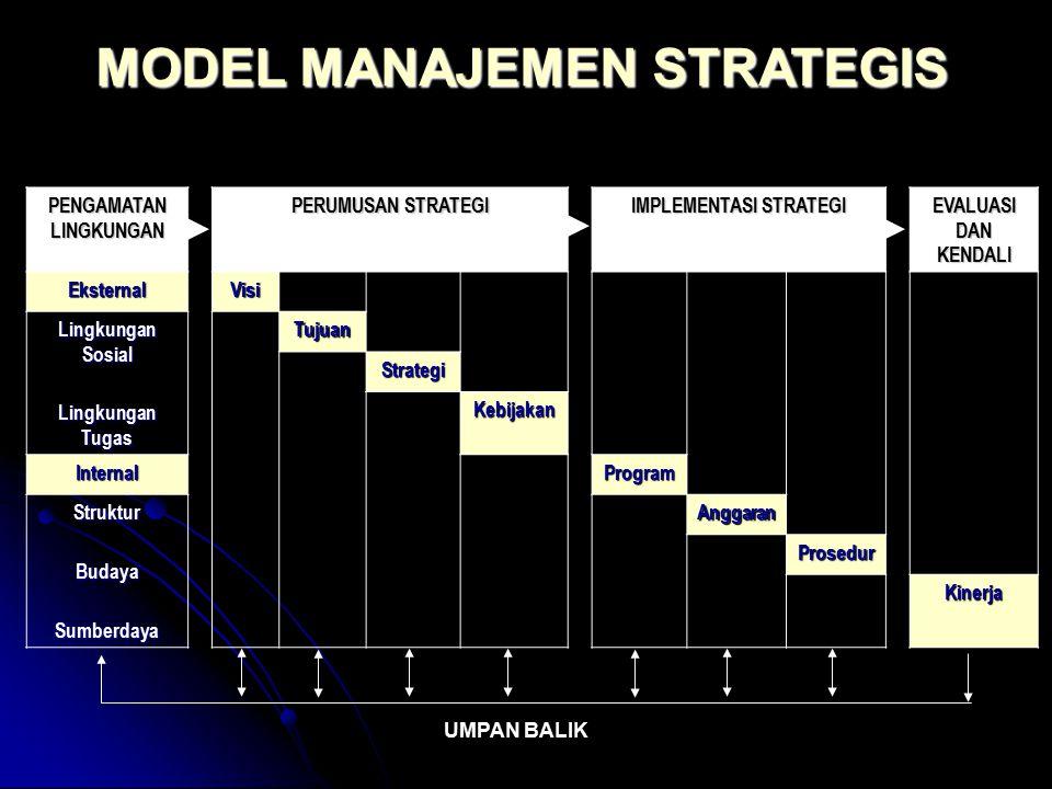 PENGAMATAN LINGKUNGAN PERUMUSAN STRATEGI IMPLEMENTASI STRATEGI EVALUASI DAN KENDALI EksternalVisi Lingkungan Sosial Lingkungan Tugas Tujuan Strategi K