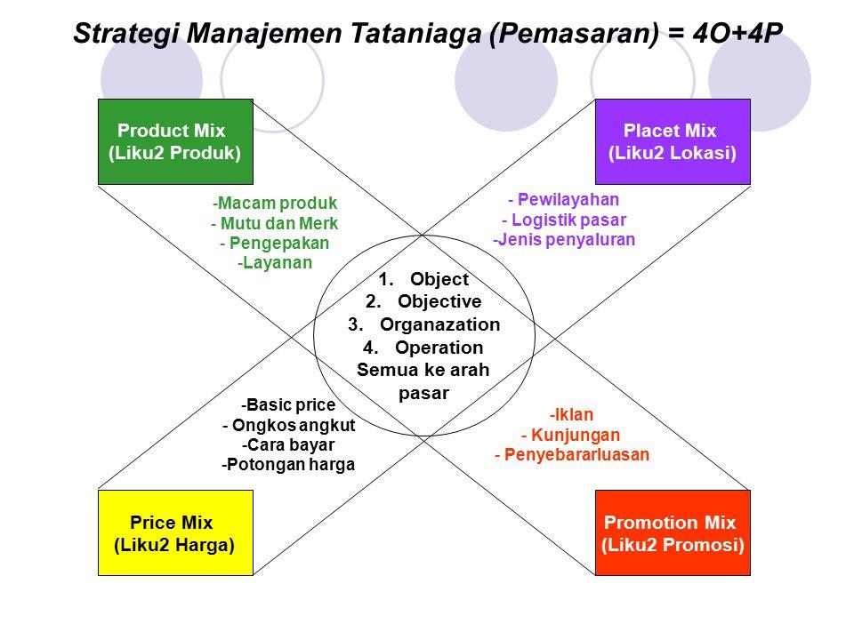 Strategi Manajemen Tataniaga (Pemasaran) = 4O+4P Product Mix (Liku2 Produk) Price Mix (Liku2 Harga) Placet Mix (Liku2 Lokasi) Promotion Mix (Liku2 Pro
